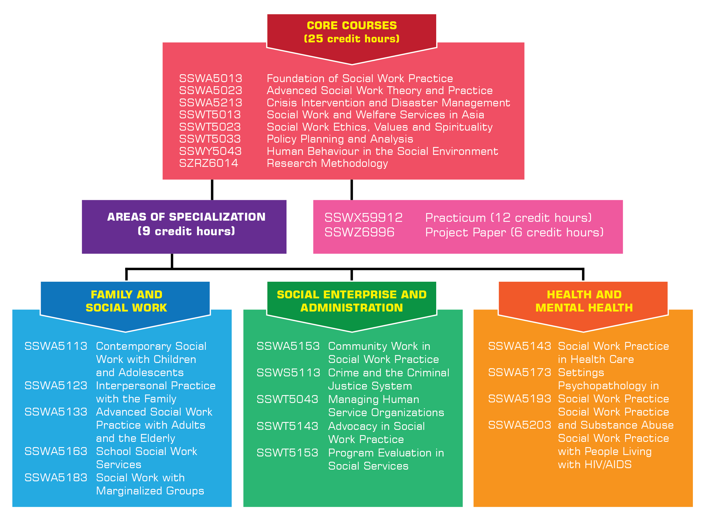 A diagram depicting the MSW course structure. Click to enlarge.